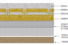 Stratigrafia Griglia Carrabile con ghiaia